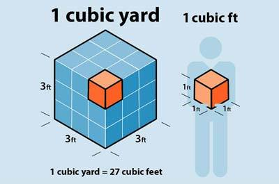 What Is A Cubic Yard